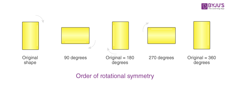 Rotation - Examples