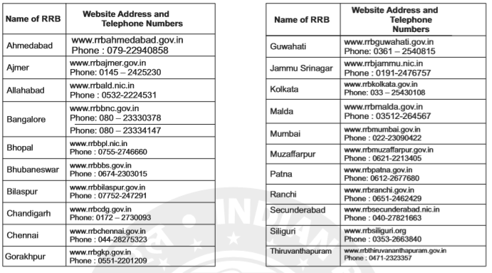 RRB ALP Notification- Exam Centres