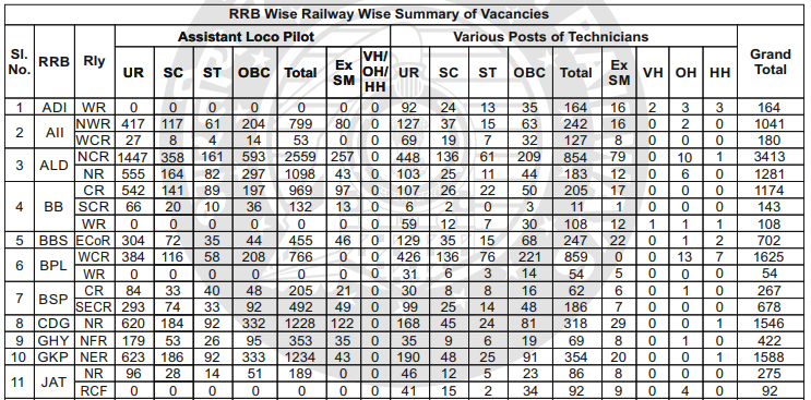 RRB Exam- RRB ALP vacancies 2018