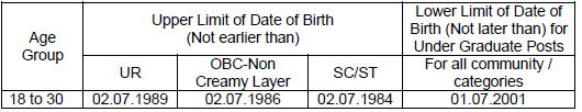 RRB NTPC Age Limit- Candidate Date of Birth