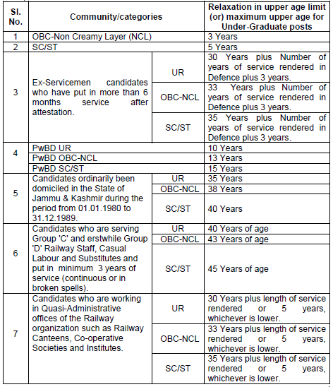 RRB NTPC Eligibility - Upper Age Relaxation