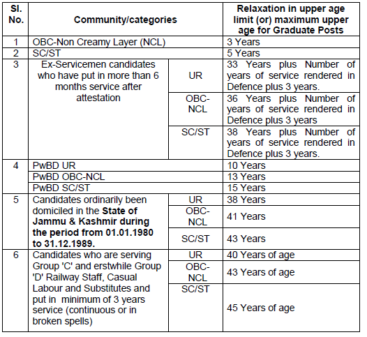 RRB NTPC Exam - Upper Age Relaxation - I