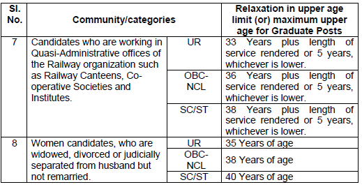 RRB NTPC Exam - Upper Age Relaxation - (II)