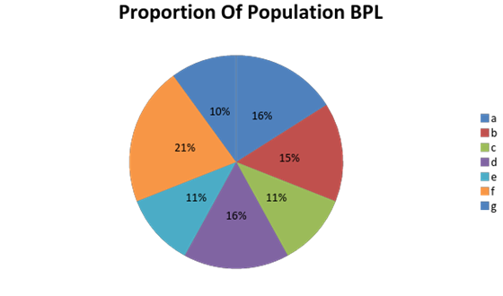 SBI PO Syllabus - Data Interpretation Pie Chart