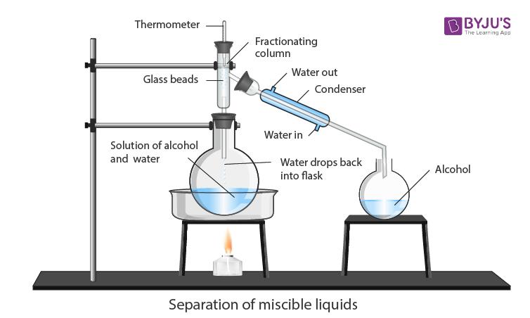 Separation of miscible liquids