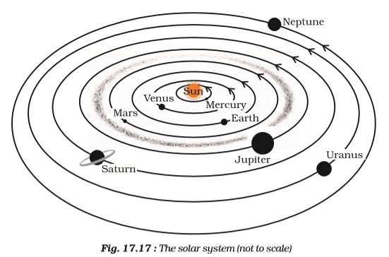 Orbital plane