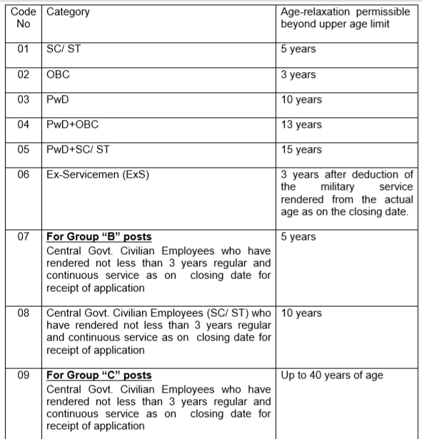 SSC Eligibility Criteria- SSC CGL Age Limit