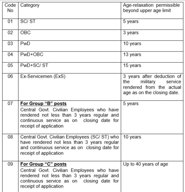 SSC Eligibility- SSC CGL Age Limit