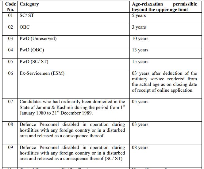 SSC Eligibility- SSC CHSL Age Limit Age Relaxation-1