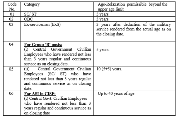 SSC Eligibility- SSC CPO Age Limit - SSC CPO Age Relaxation