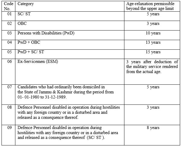SSC Eligibility- SSC JE Age Limit - SSC JE Age Relaxation
