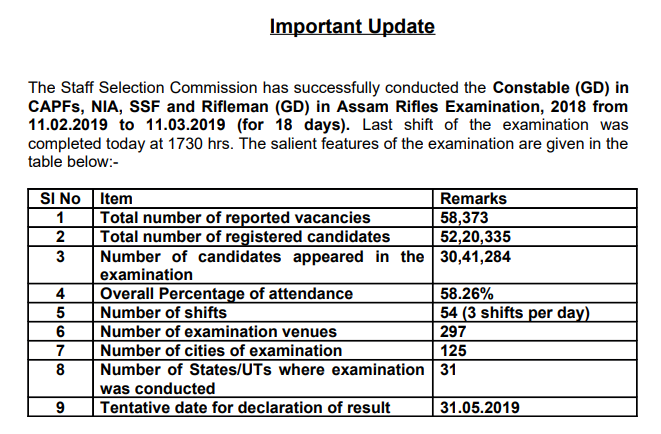 SSC GD Exam - Update 2019 - (I)