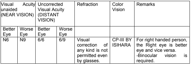 SSC GD Exam - Vision Test - (I)