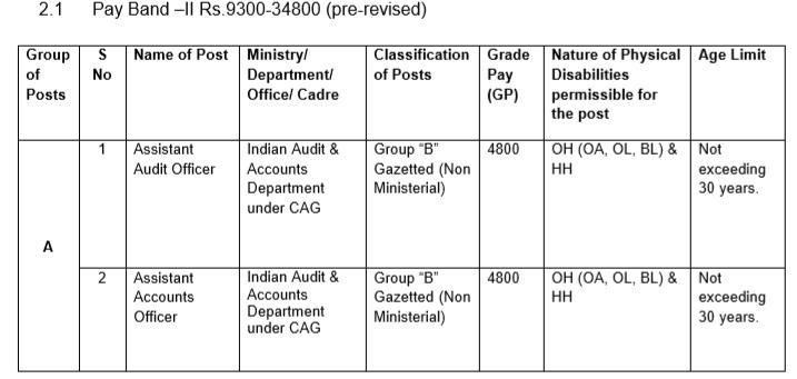 SSC Recruitment- SSC CGL Salary-1