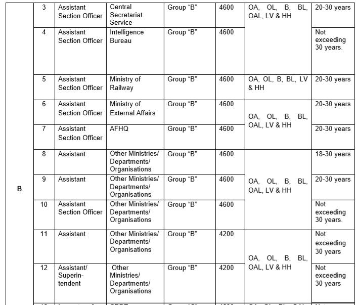 SSC Recruitment- SSC CGL Salary- 2