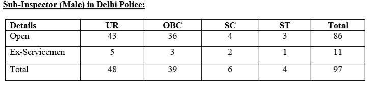 SSC Recruitment- SSC CPO Vacancies-1