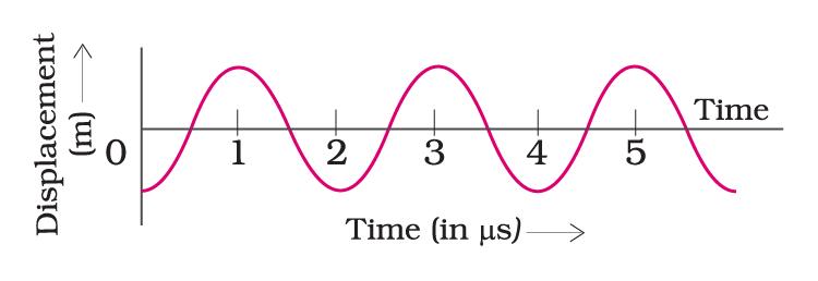 t-d graph