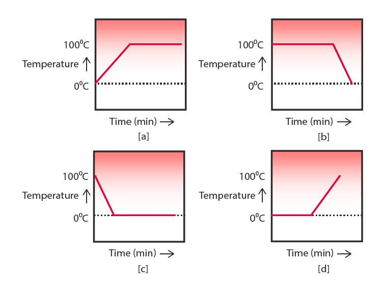 temperatur with respect to time