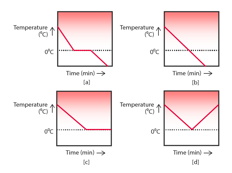 temperature with respect to time