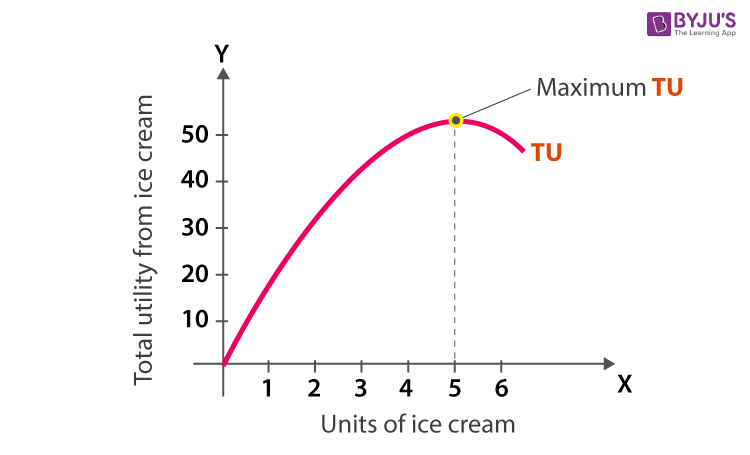 Total Utility and Marginal Utility