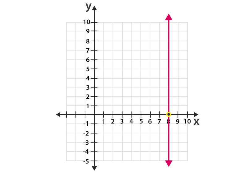 Vertical Line Example -1