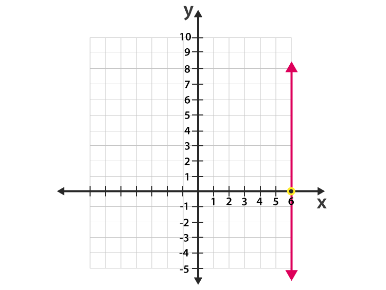 Vertical Line Example - 5