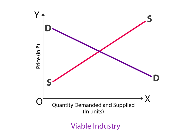 viable industry