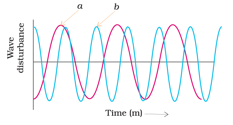 wave disturbance and time