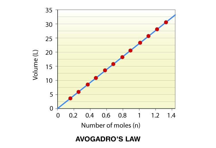 Avogadro's Law