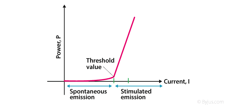 Characteristic curve of laser diode