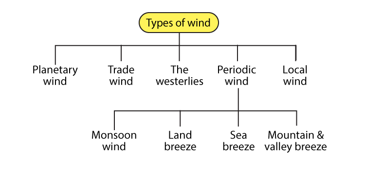 Types of wind