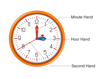 A basic structure of a clock with three hands