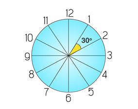 Angle divisions of a clock