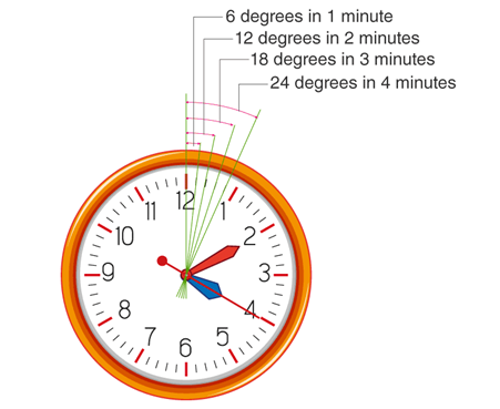 Angular values of minutes