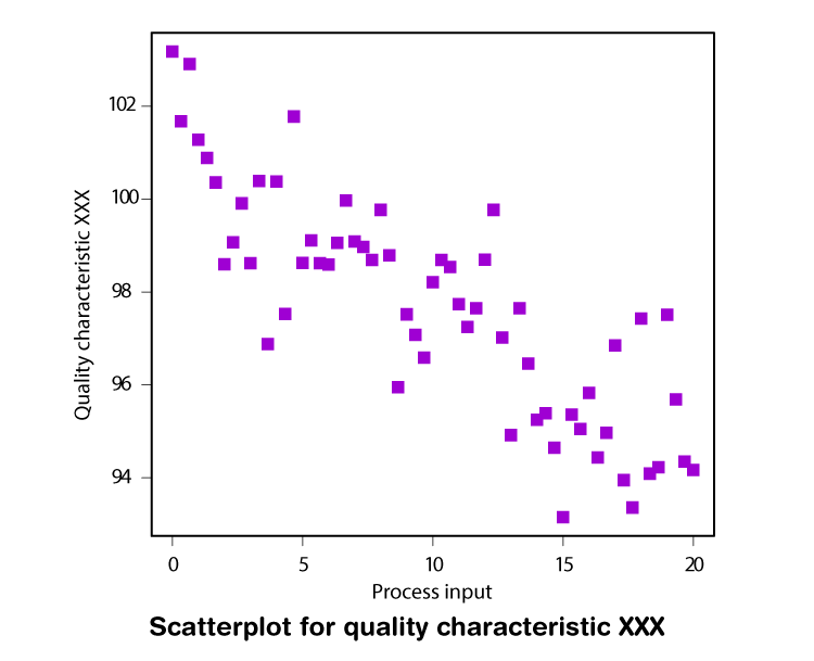 Bivariate Analysis-Scatterplot