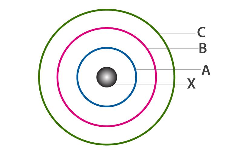 Bohr's Atomic model