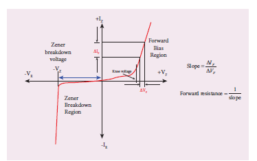 Breakdown of Zener Diode Diagram