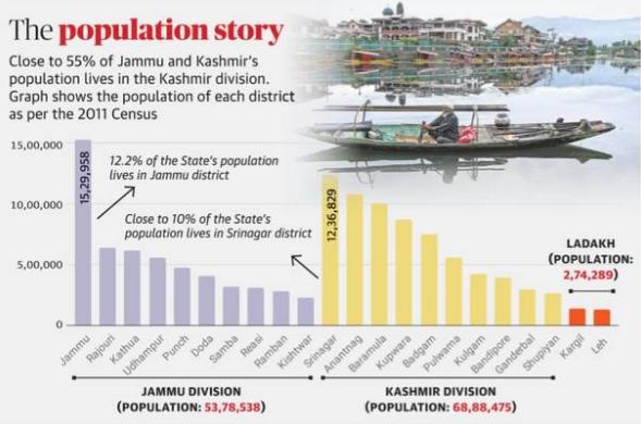 J&K Population Story