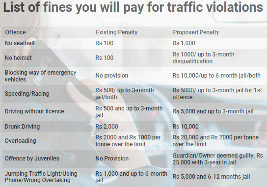 List of fines you will pay for traffic violations