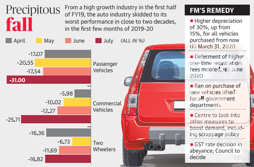 Auto Sector Statistics and FM's Remedy