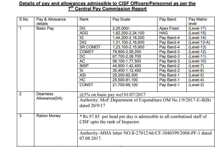 CAPF Recruitment- Salary(1)