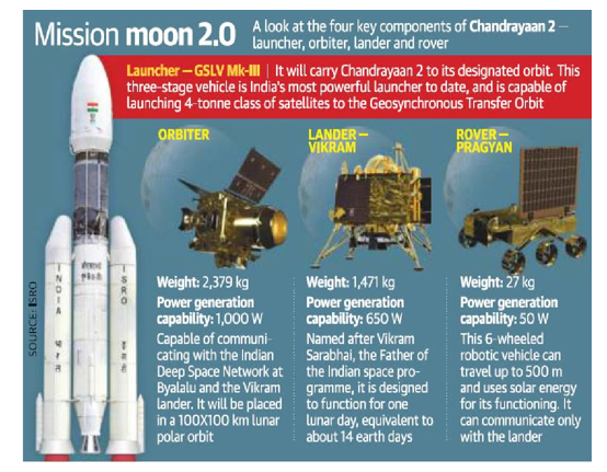 Chandrayaan Mission 2 - Image 1