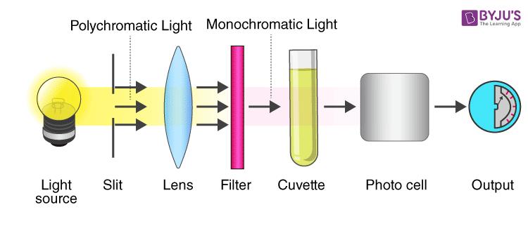Colorimeter instrument