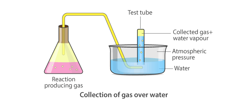Diagram showing aqueous tension