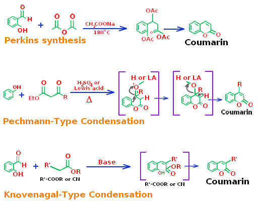 Different Types of Coumarin Synthesis