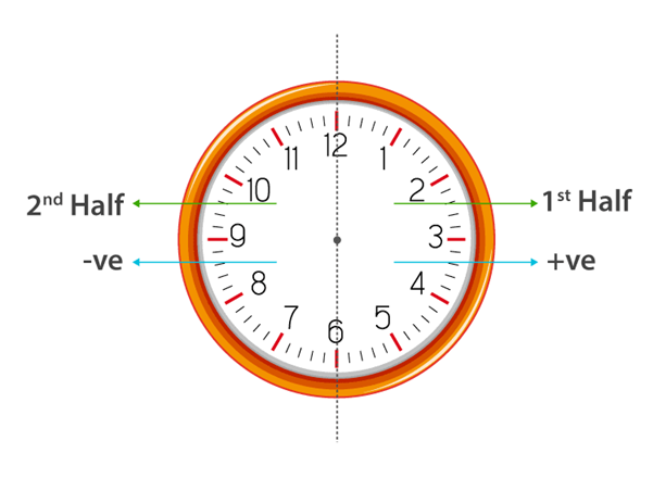Division of Clock into two parts
