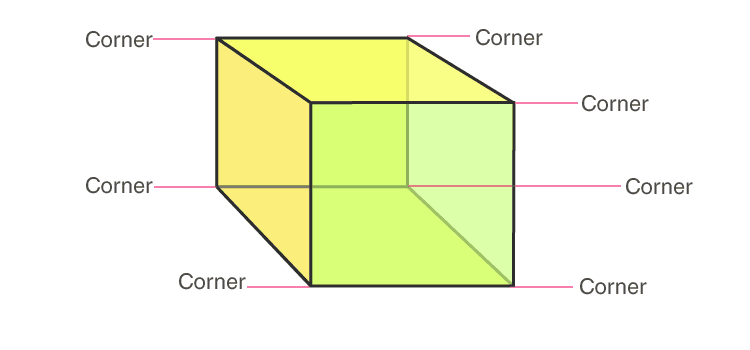 Eight vertices of a cube