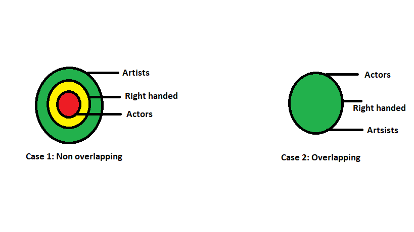 Example 1-Overlapping and non overlapping cases of Venn diagram