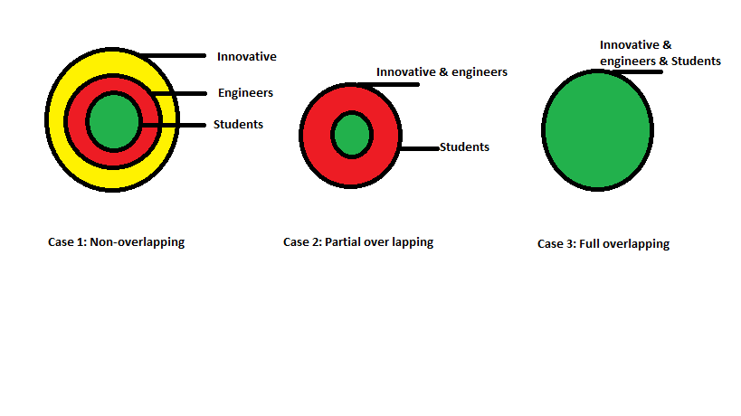 Example 3- Venn diagrams