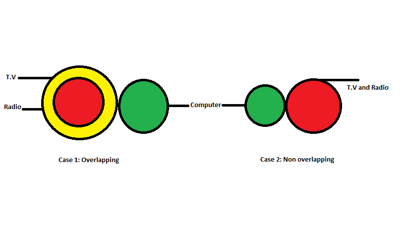 Example 4- Venn diagrams